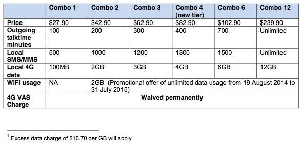 Singtel Combo Plans