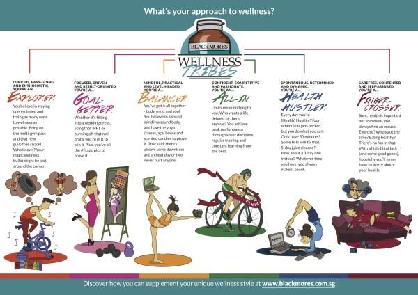 Blackmores Singapore_Wellness Tribes Infographic
